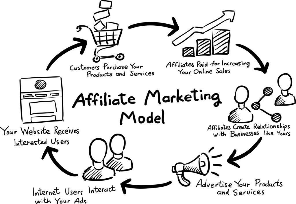 Šta su affiliate programi
